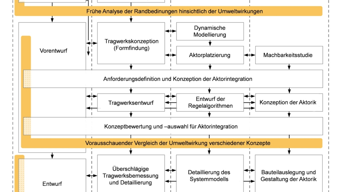 Method map of more than 120 different methods
