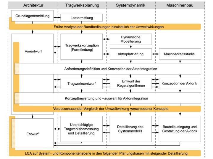 In den Planungsprozess von Beginn an integrierte Lebenszyklusanalyse