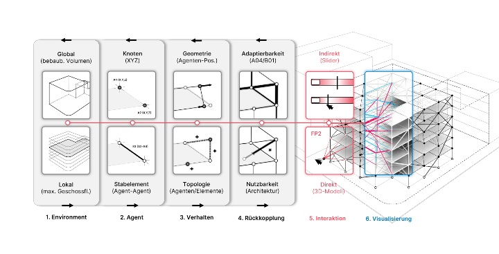 Agent-based Design Assistance for the architectural exploration of adaptive truss systems
