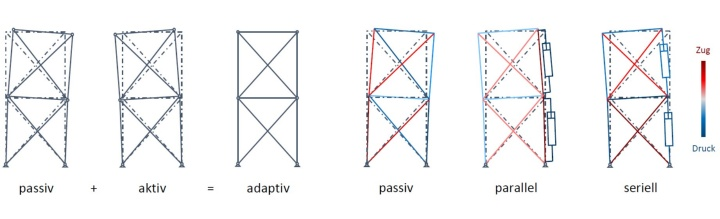 Actuation principle of deformation minimization and resulting qualitative force states in the truss