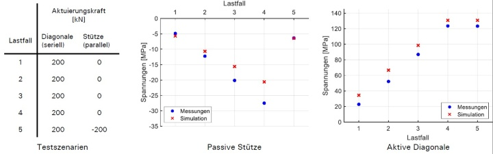 Experimental validation of the actuation concept of the prototype-frame