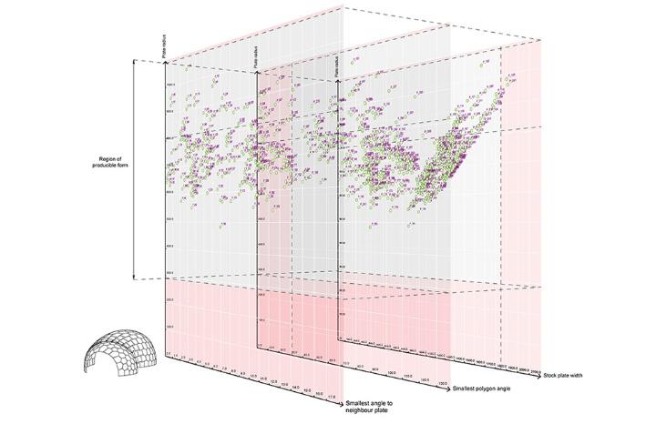 N-dimensionale Morphospace-Methode mit Bezug zu digitaler Fertigung (c) © ICD/ITKE
