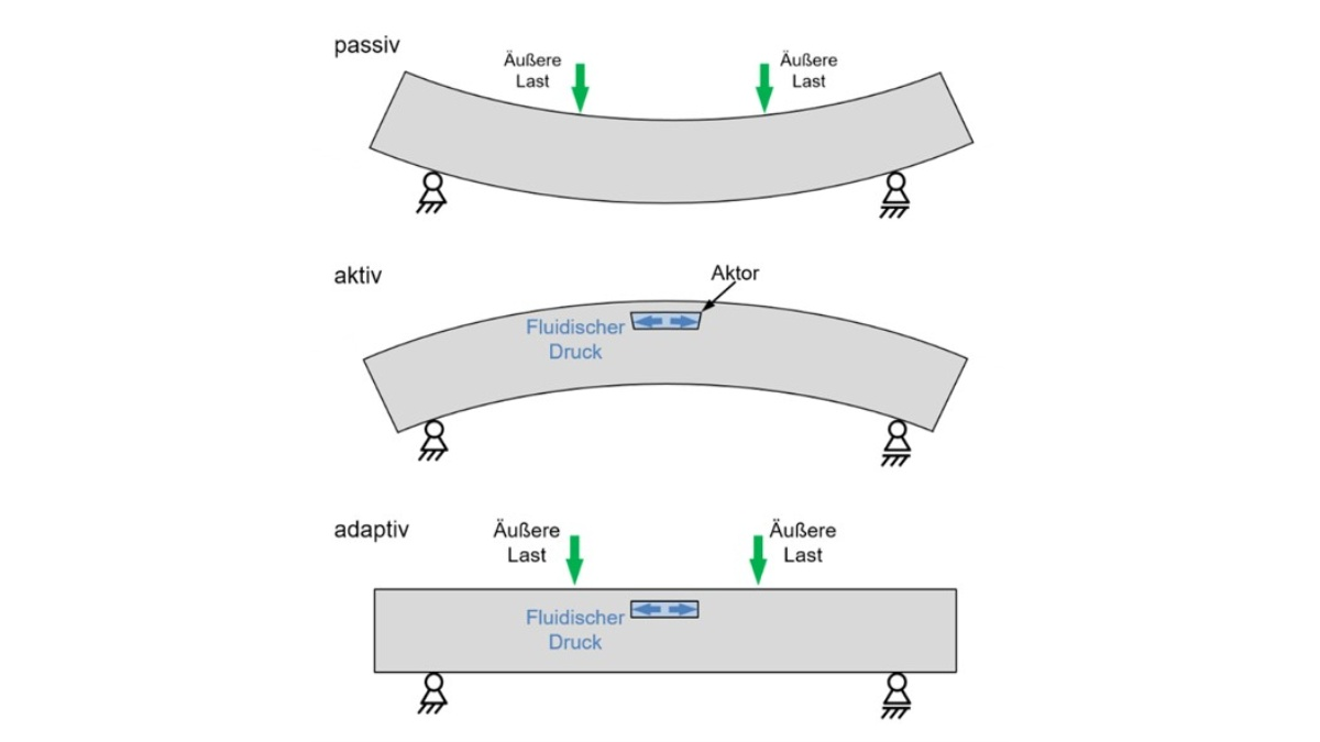 Four-point-bending test with an adaptive beam