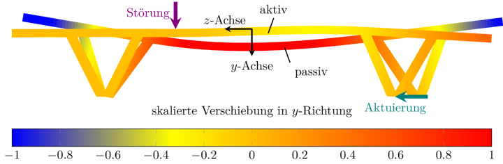 "Active and passive state for simulation model of the ""Stuttgarter Träger"""