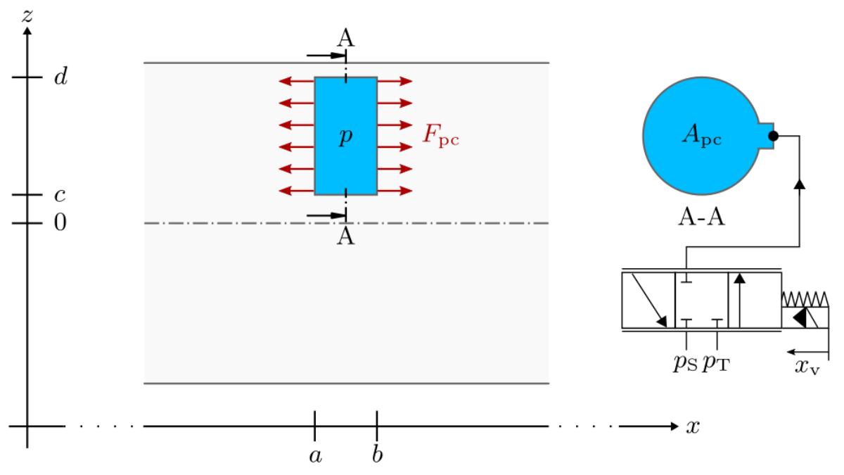 Dynamisches Modell eines Balkens mit integrierten hydraulischen Druckkammern zur Kompensation von Biegespannungen.
