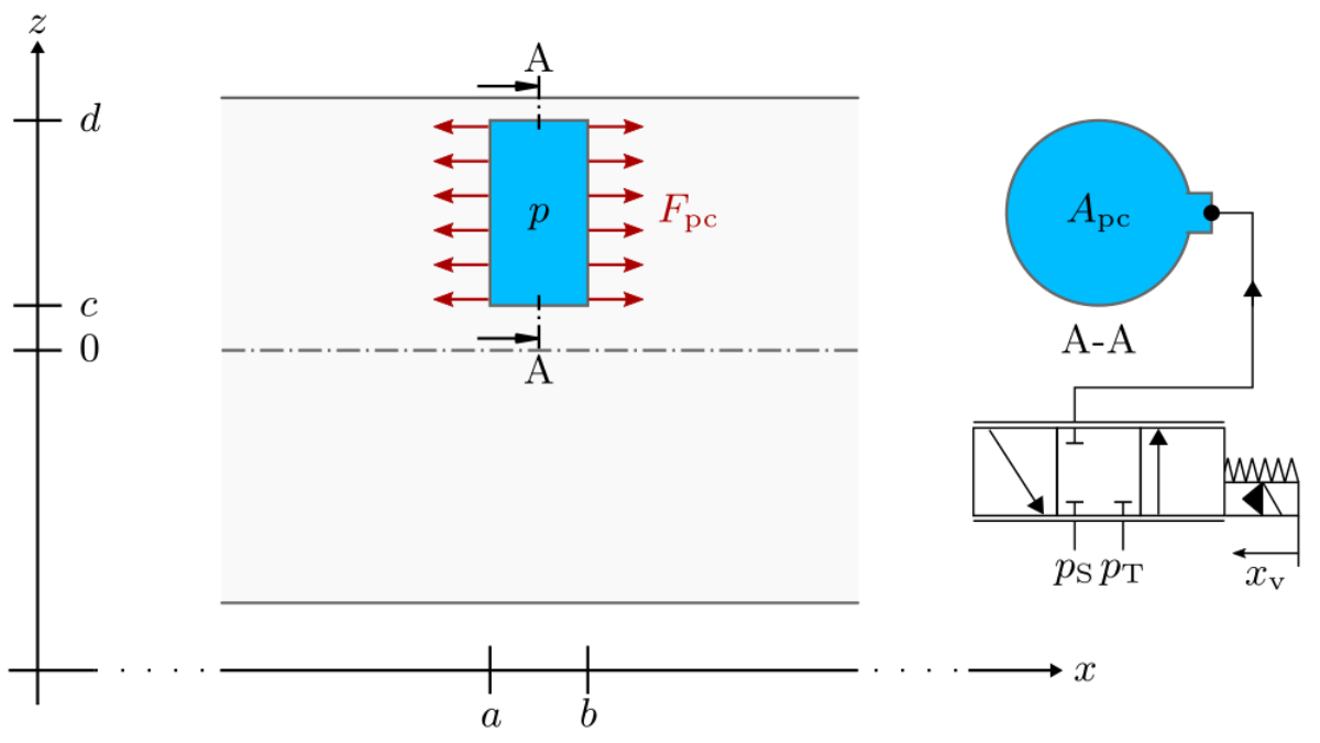 Dynamic model of a beam with integrated hydraulic pressure chambers for the compensation of bending stress