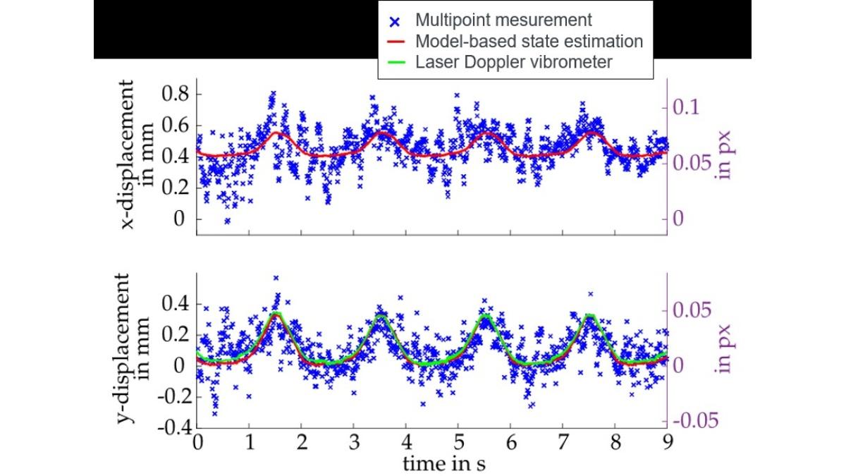 Anhand einer Multipoint-Messung an einem adaptiven Prototypentragwerk ist erkennbar dass bildbasierte Genauigkeiten weit unter einem Pixel erreichbar sind.