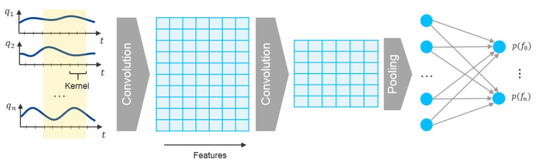 Faltendes Neuronales Netz zur Klassifikation von Fehlerfällen basierend auf Messreihen