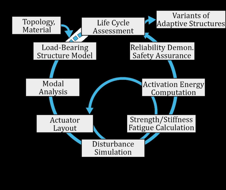 Interdisziplinäre Auslegungsmethode adaptiver Tragwerke
