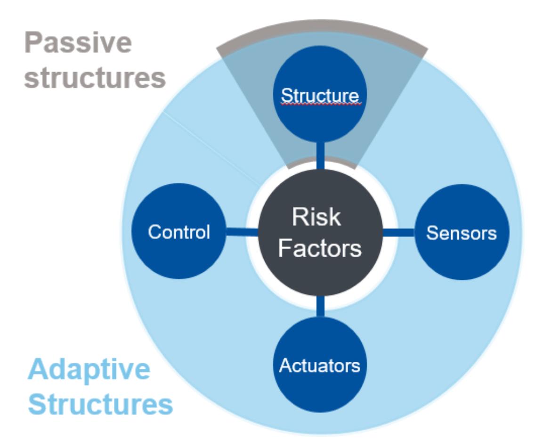 Risikofaktoren von passiven und adaptiven Strukturen