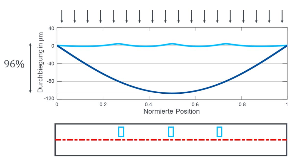 Skizze eines integrierten Fluidaktors mit optimal platzierten Druckkammern (unten) und Biegelinie mit (hellblau) und ohne (dunkelblau) Kompensation (oben).