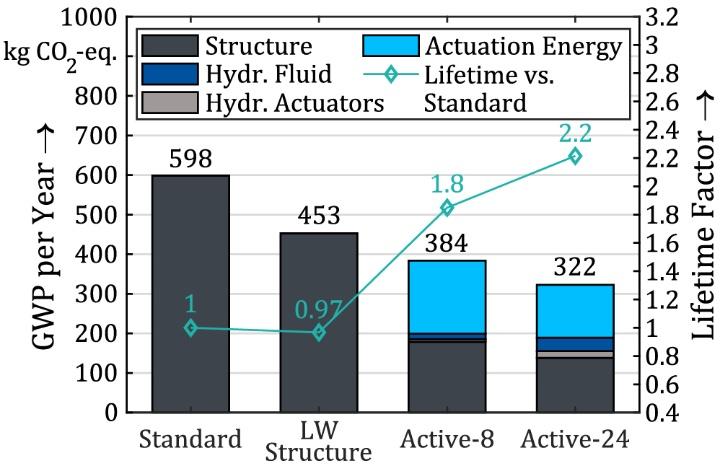 Ergebnisse des GWP für vier verschiedene Varianten der Tragstruktur des Demonstrator Hochhaus