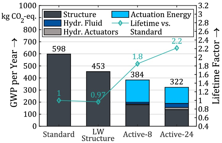 GWP results for four different variants of the supporting structure of the high-rise demonstrator