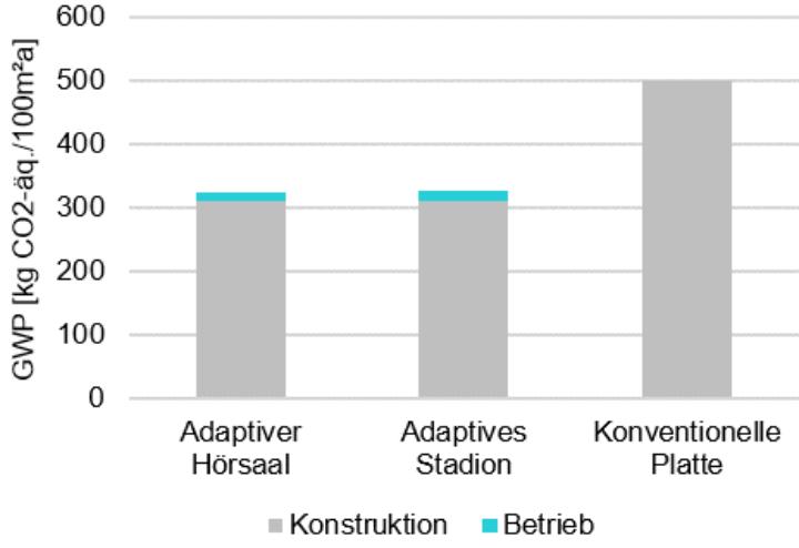 Ergebnisse des GWP für die Integration von Fluidaktoren in der Platte