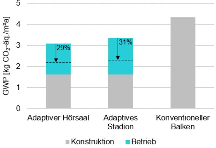 Ergebnisse des GWP für die Integration von Fluidaktoren im Balken