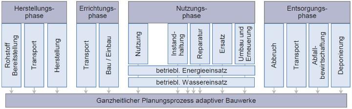 Einflüsse und Rückkopplungen aus dem Lebenszyklus auf die Planungsphasen
