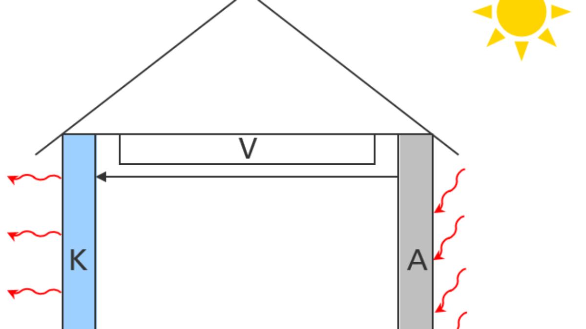 Funktionsprinzip des Adsorptions-Fassadenelements