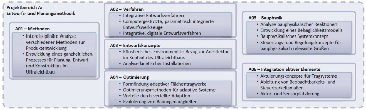 Structure of project A [only available in German] (c)