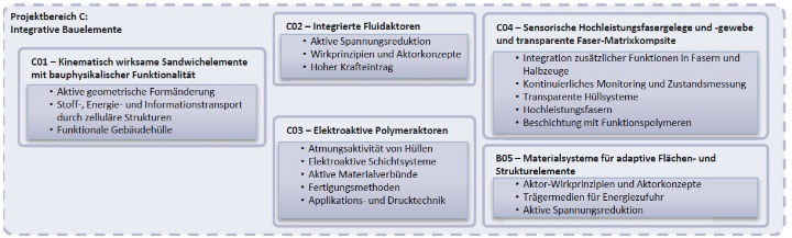 Structure of project C [only available in German] (c)